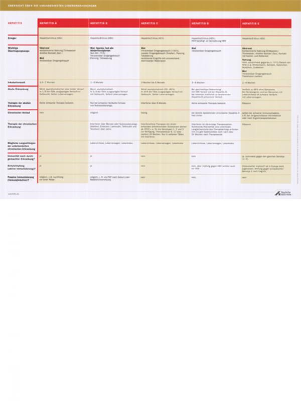 Überischtstabelle zu Virushepatitiden (A-E) - Stand November 2014